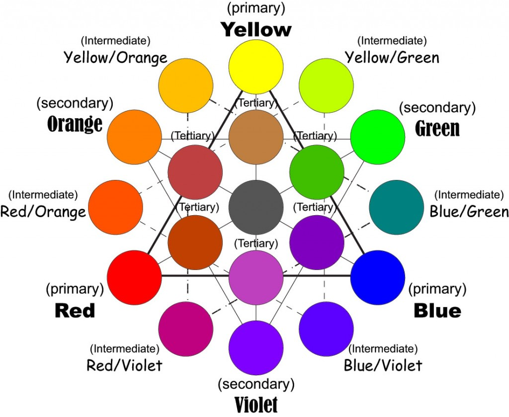 Humbrol enamels davidneat for Color wheel chart paint